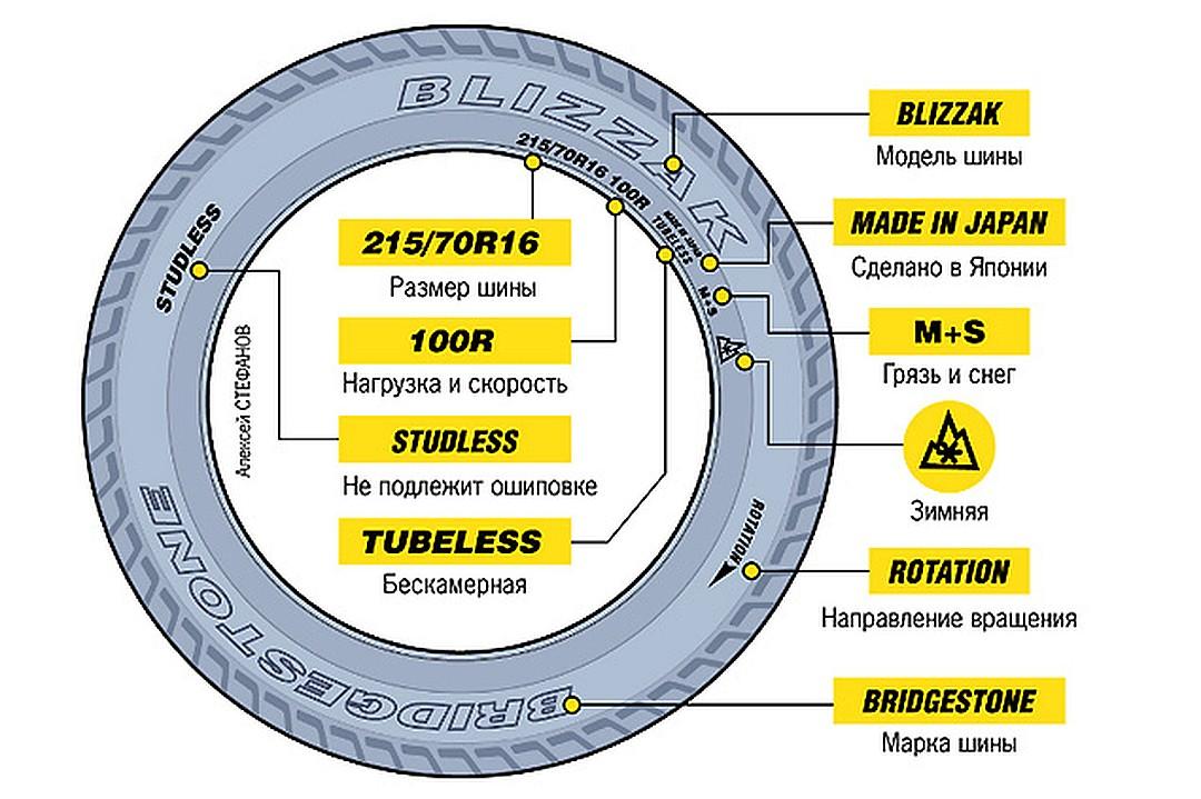 Маркировка шин и расшифровка их обозначений: таблицы для легковых автомобилей и кроссоверов