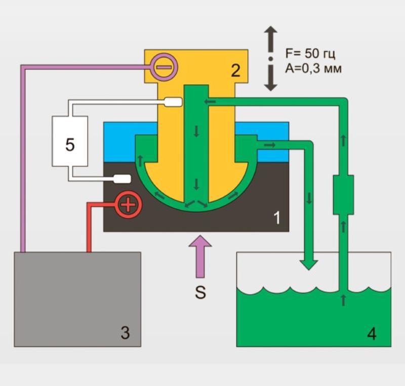 Электроэрозионная обработка металлов - технология, виды станков
