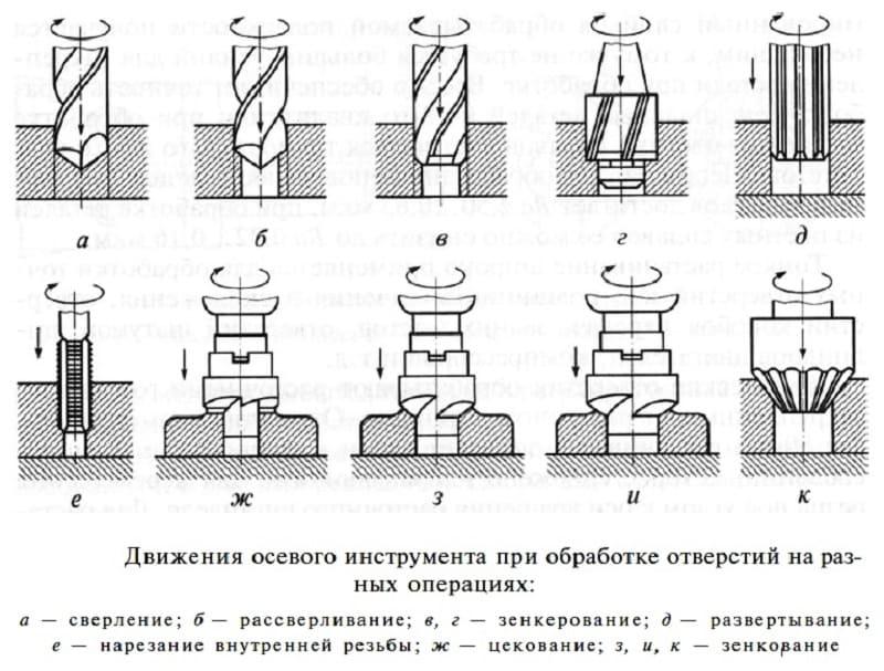 Зенкование - что это такое, особенности процесса, инструменты