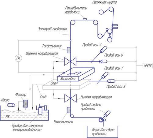 Самодельный электроэрозионный станок схема