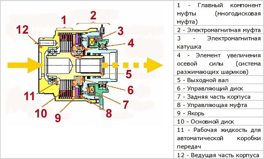 Электромагнитная муфта этм: характеристика детали, виды и предназначение