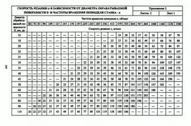 Определение частоты вращения шпинделя по расчетной