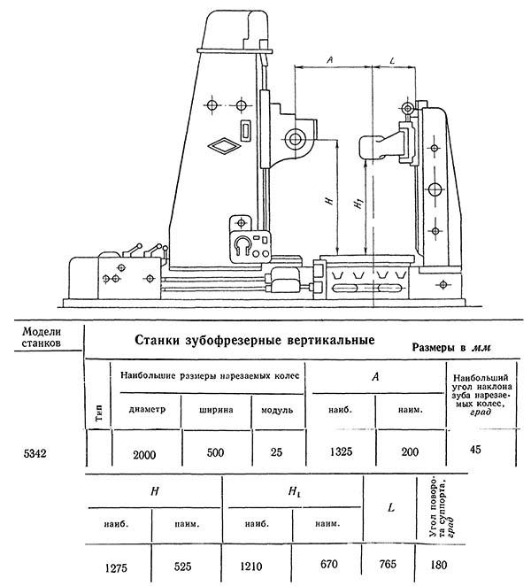 5д32 станок зубофрезерный вертикальный полуавтомат. паспорт, схемы, характеристики, описание