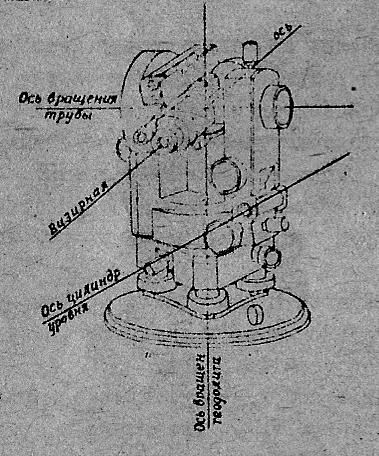 Как пользоваться нивелиром: анимированная фото инструкция ◀️