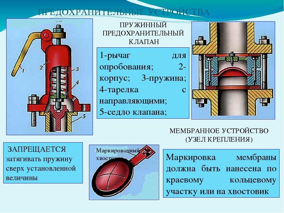 Особенности и конструкция клапанов сброса избыточного давления