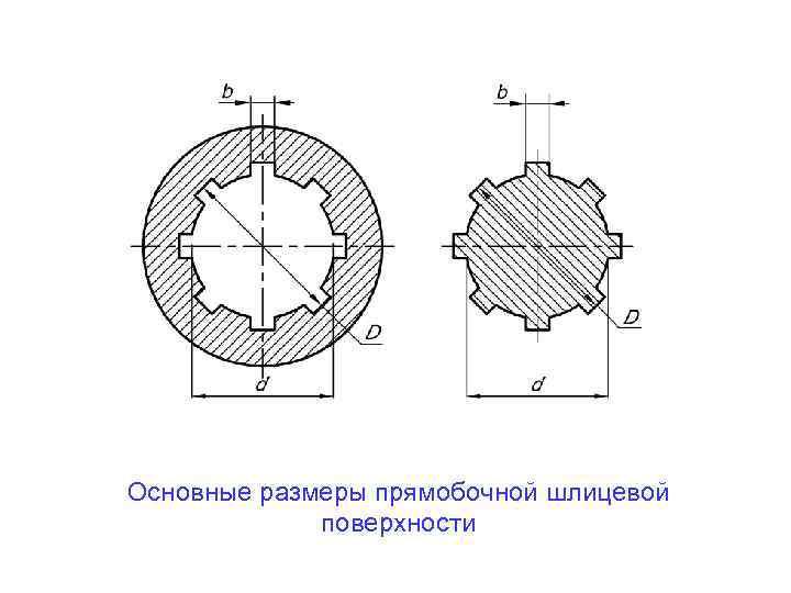 Гост 1139-80: основные нормы взаимозаменяемости. соединения шлицевые прямобочные. размеры и допуски