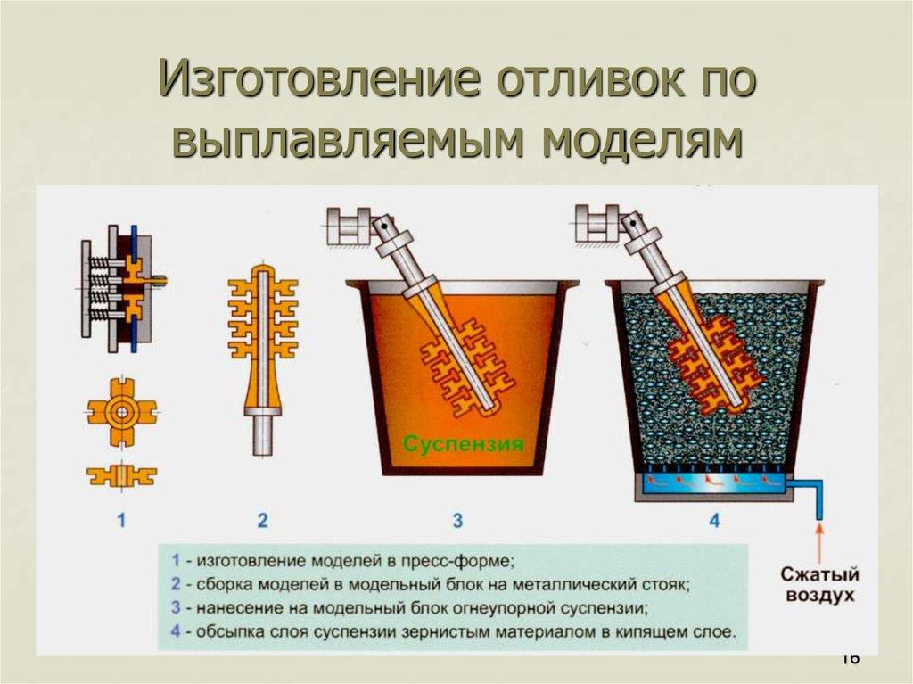 Модели для литья
