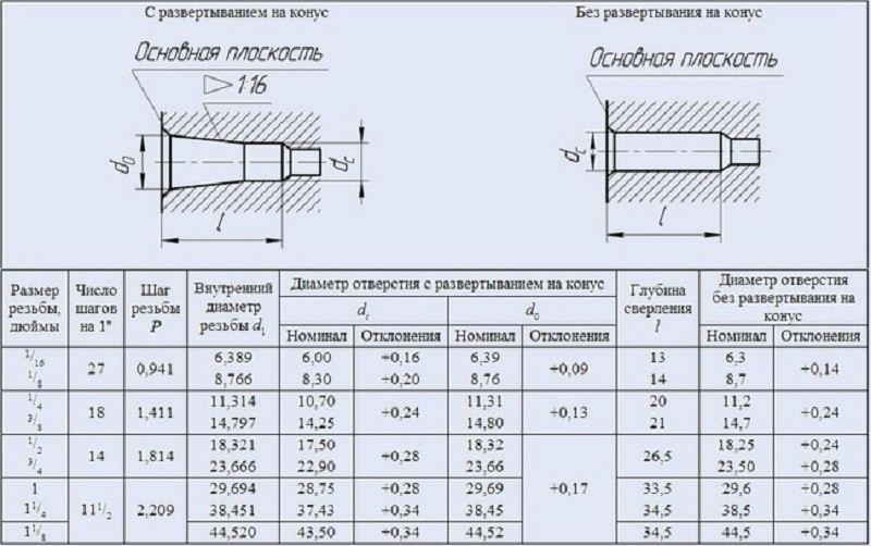 Диаметр сверла под резьбу - таблица размеров