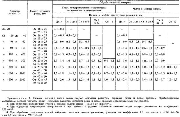 Расчет режимов резания при точении на токарных станках