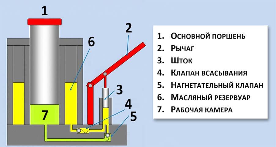 Домкрат гидравлический подкатной: как сделать устройство своими руками