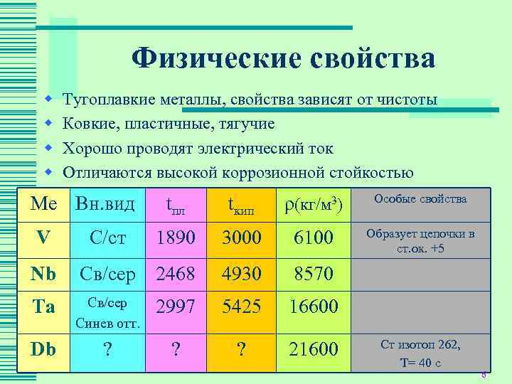 Свойства тугоплавких металлов и сплавов