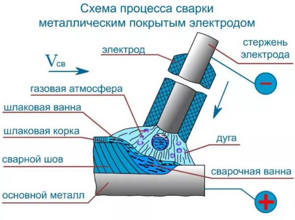Почему при сварке залипает электрод