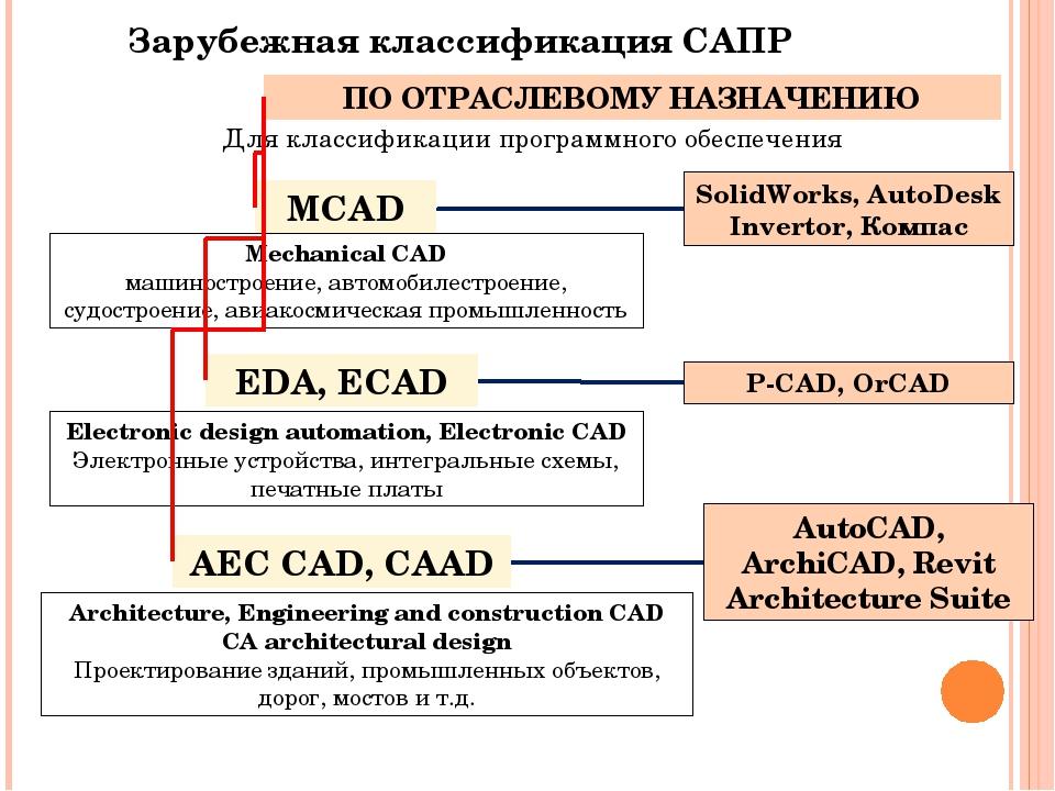 Сапр - системы автоматизированного проектирования: что такое сапр, разновидности, применение, функционал