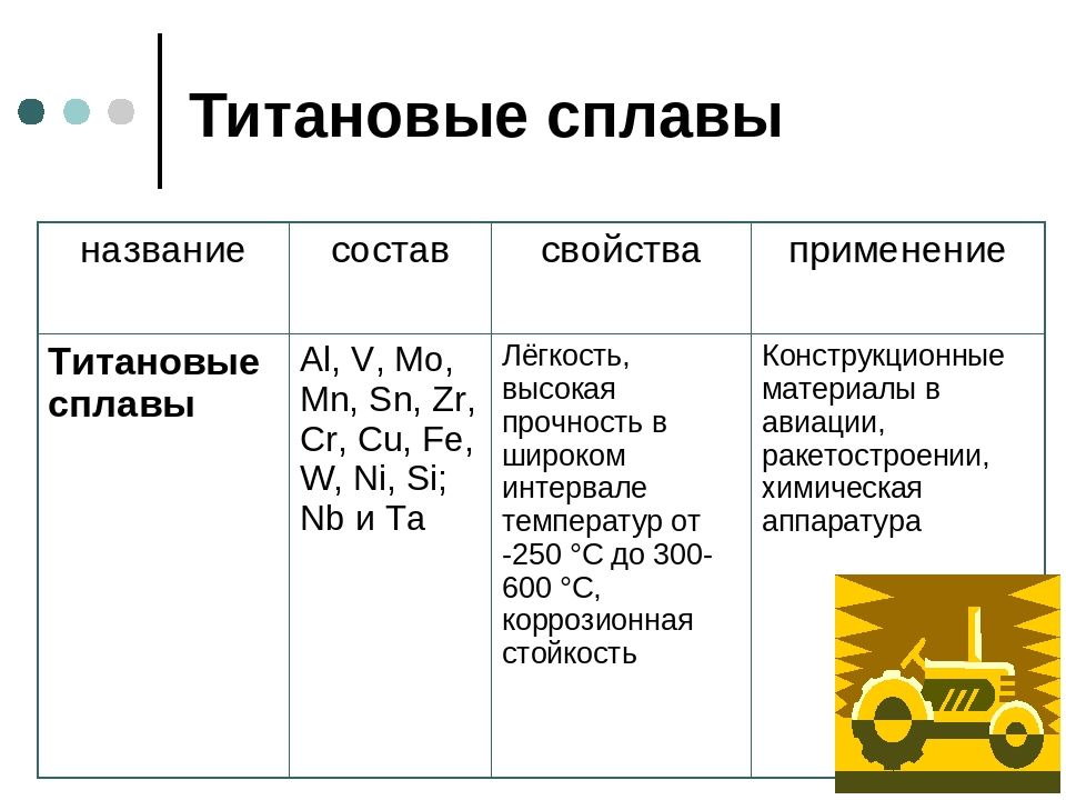 Титан. описание, свойства, происхождение и применение металла - mineralpro.ru