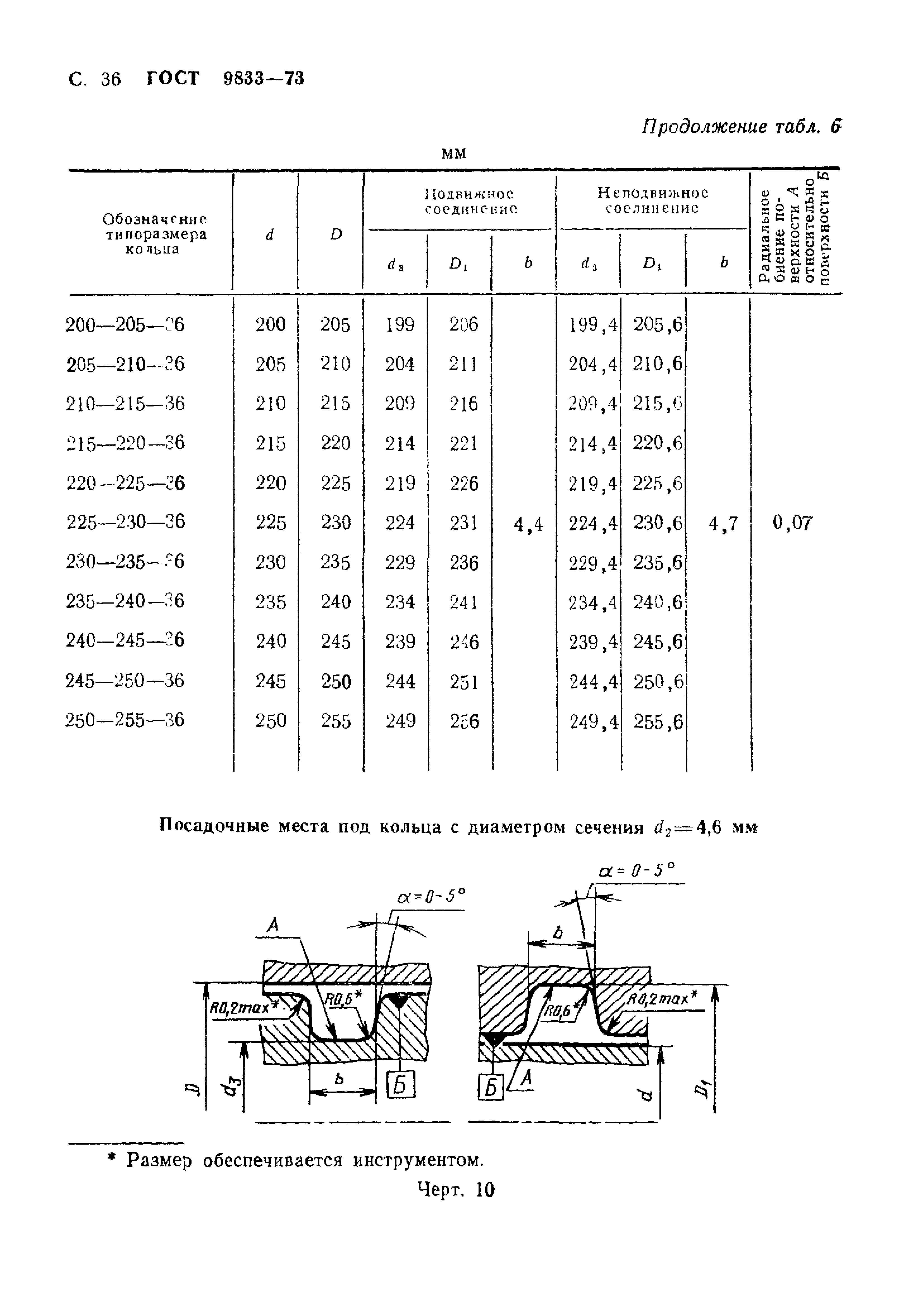 Использование уплотнительных колец для монтажа труб