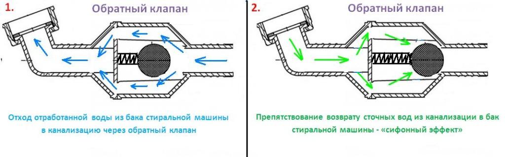 Обратные клапана в системе отопления. какую функцию выполняют?