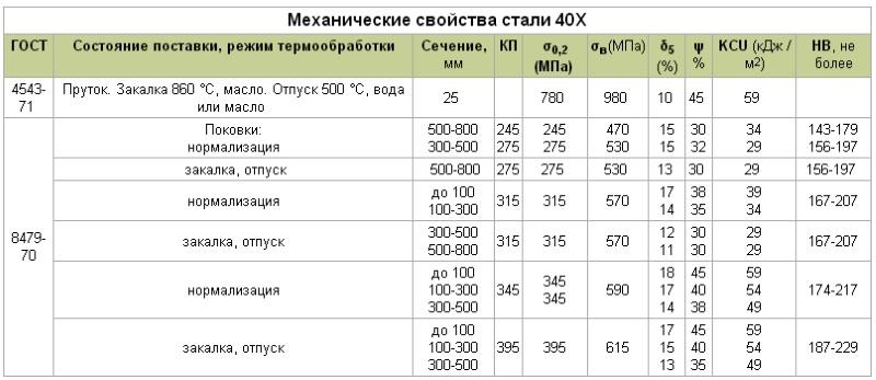 Полоса 08х18н10т цены г москва
