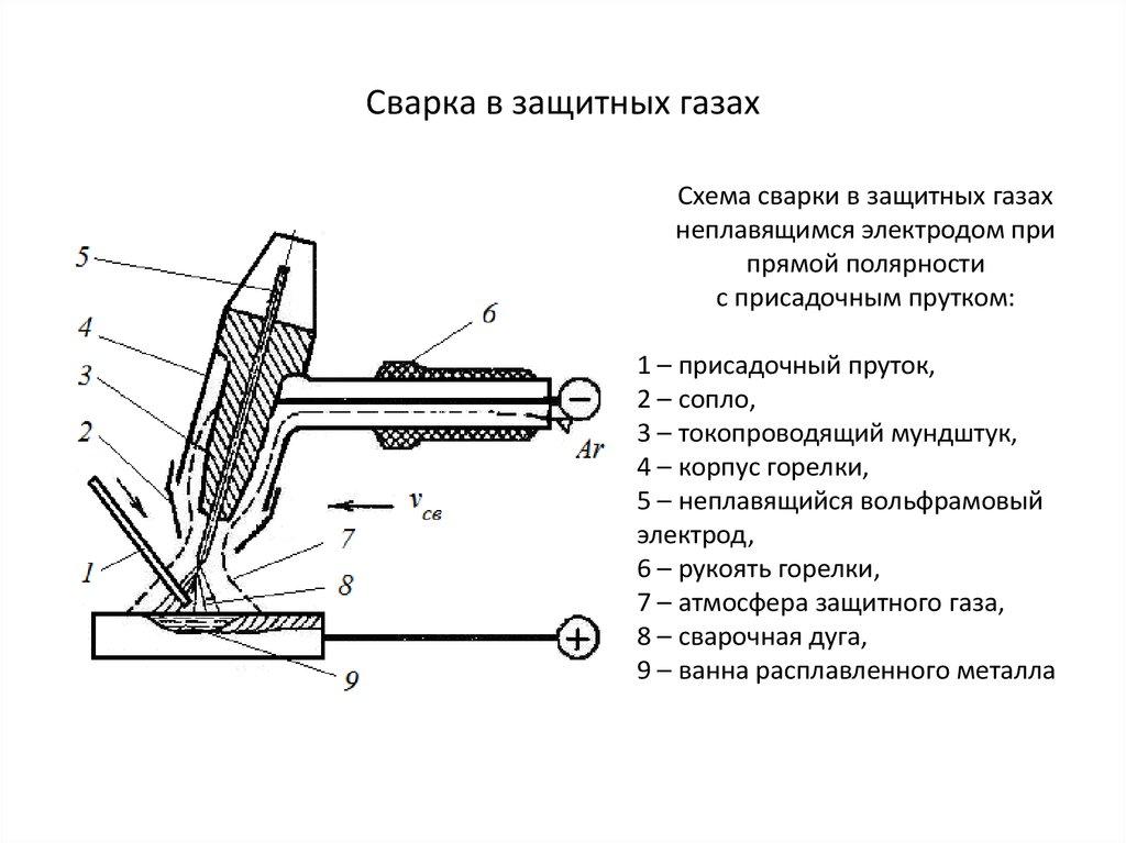 Сварка в инертных газах вольфрамовым электродом (tig) | сварка и сварщик