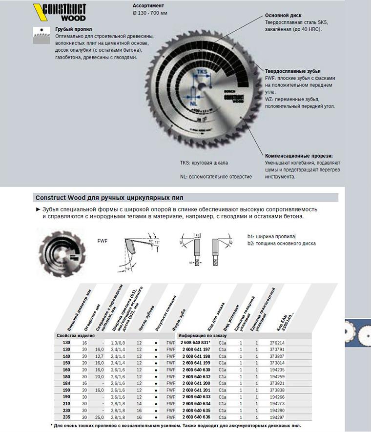 Как выбрать дисковую пилу - рейтинг лучших производителей