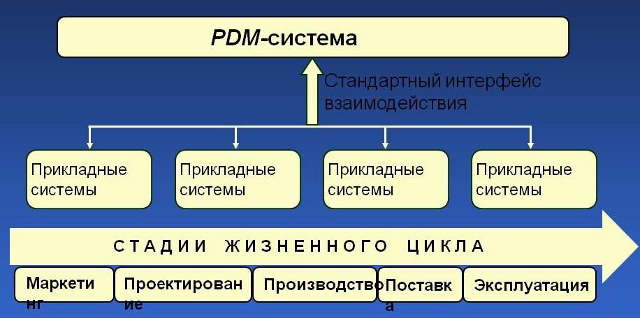 Adem pdm: обзор функциональных возможностей