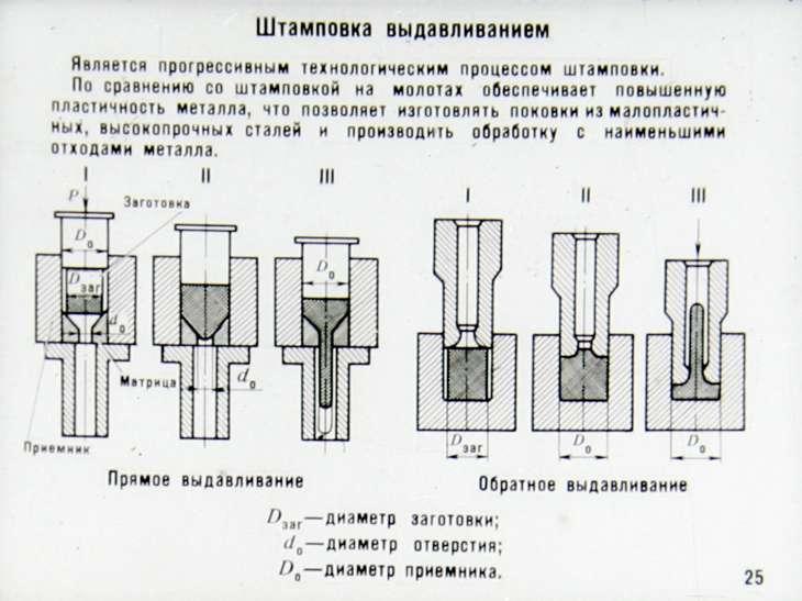 Основные нюансы и технология штамповки металла