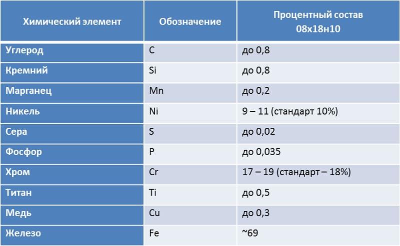 Нержавеющая сталь 08х18н10т: характеристики, приминение, аналоги