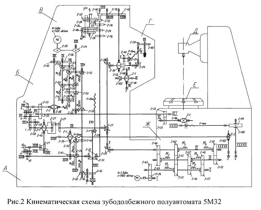 Зубофрезерный станок: технические характеристики, виды, схемы
