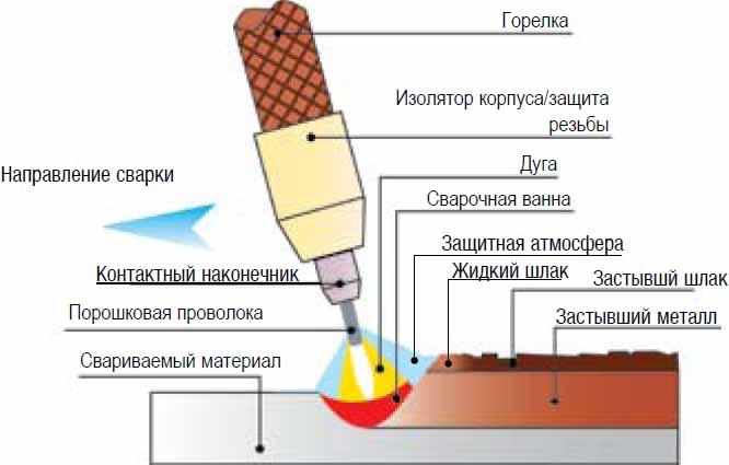 Газовая сварка металлов: сущность, технология