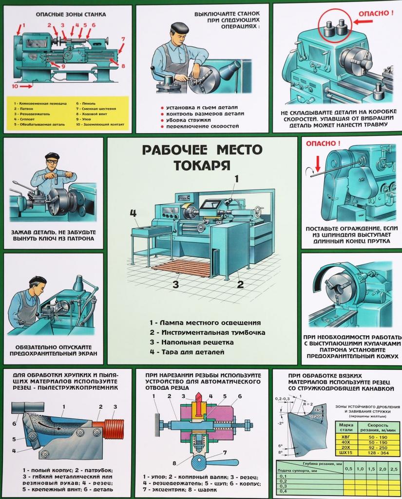 Инструкция по охране труда для станочника широкого профиля