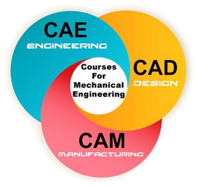 Cae системы инженерного анализа