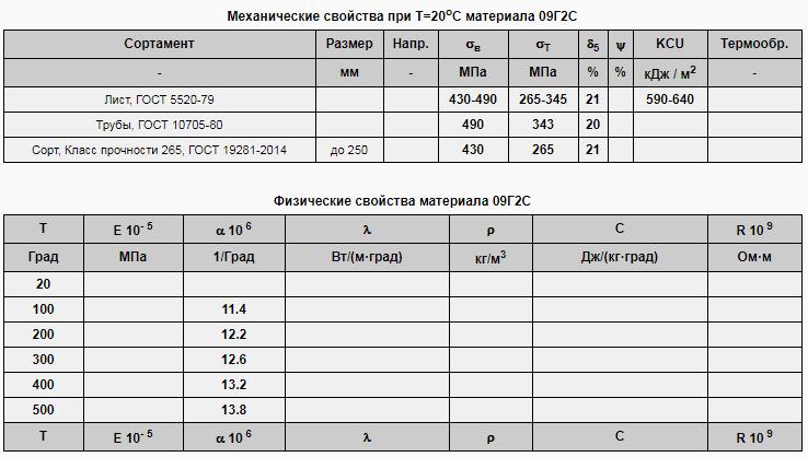 Способ термической обработки деформируемой коррозионно-стойкой стали 14х17н2