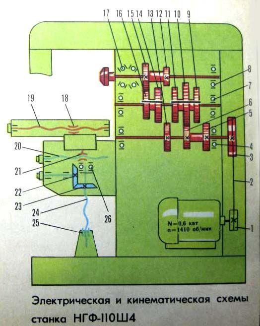 Горизонтально-фрезерный станок комтех нгф-110-ш4 - санкт-петербург
