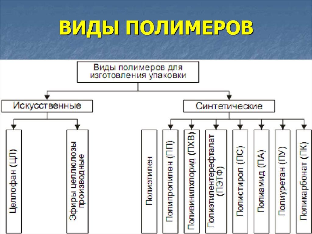 Основные виды полимерных материаловв строительстве