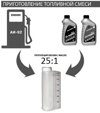 Какой бензин использовать для бензопилы? как правильно его разводить?