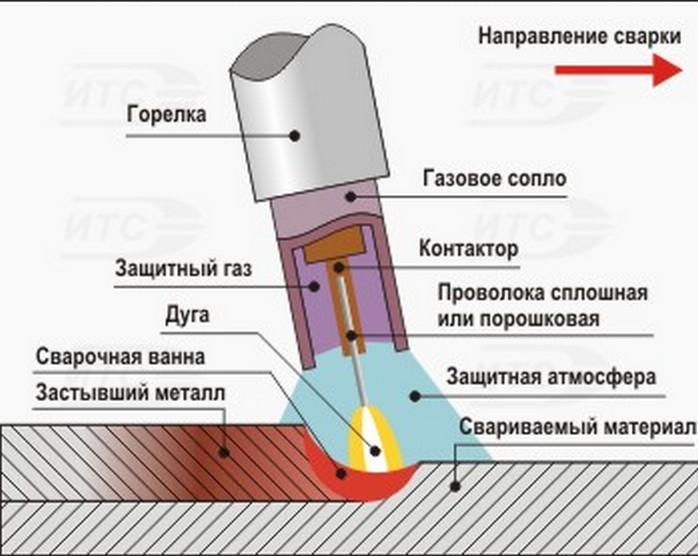 Сварка алюминия и его сплавов в аргоне, покрытыми электродами и полуавтоматом
