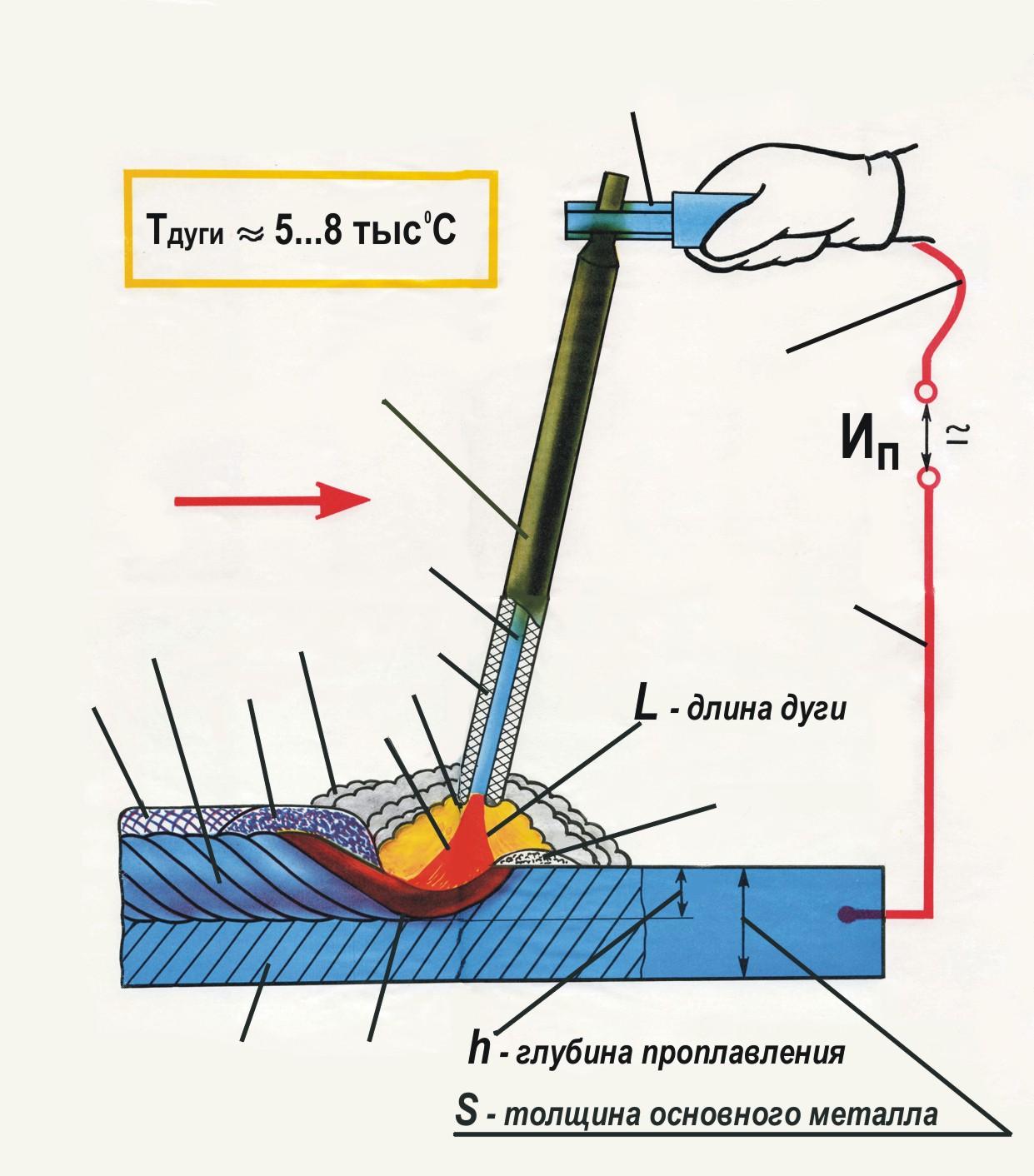 Сварка плавлением: технология, способы, виды, оборудование