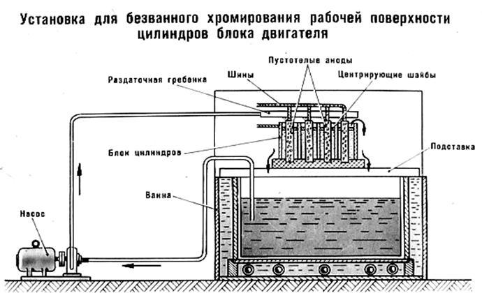 Гальванопластика в домашних условиях - материалы и оборудование