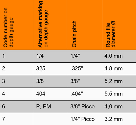 Все что нужно знать о шаге цепи бензопилы для эффективной работы