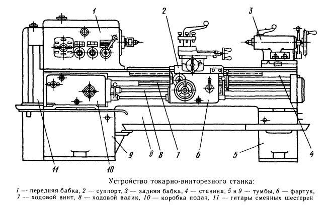 Токарное оборудование советского производства (ссср): токарные станки по металлу и дереву, модели
