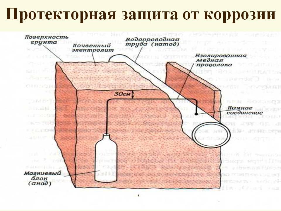 Способы защиты металла от коррозии и появления ржавчины