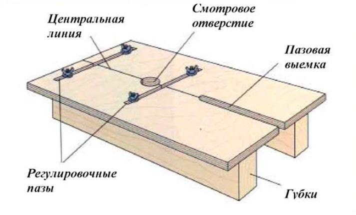 Приспособления для фрезера по дереву: изготовление своими руками, инструкция и сборка
