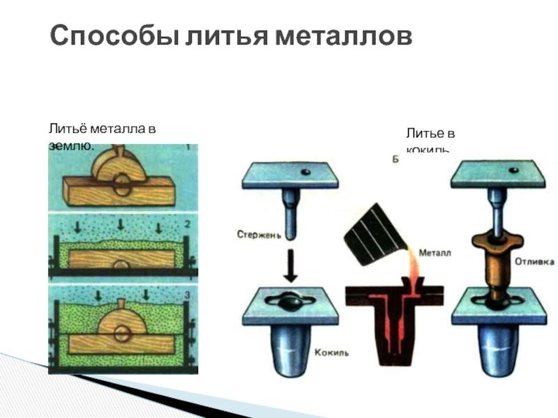 Отливки из цветных сплавов. технология литья в кокиль
