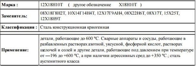 Сталь 08х18н10 нержавеющая купить в москве - цены и сортамент