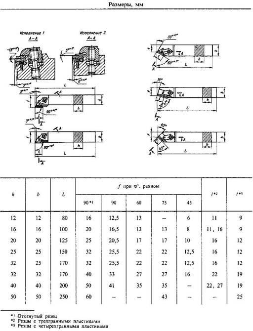 Резец отрезной по металлу: виды, маркировки, преимущества напаек