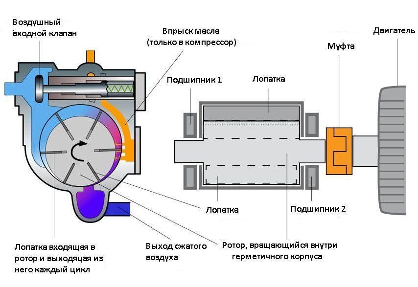 Что такое компрессор и для чего он нужен — описание компрессорного оборудования