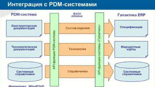 Интеграция pdm-системы technologics с cad-системами