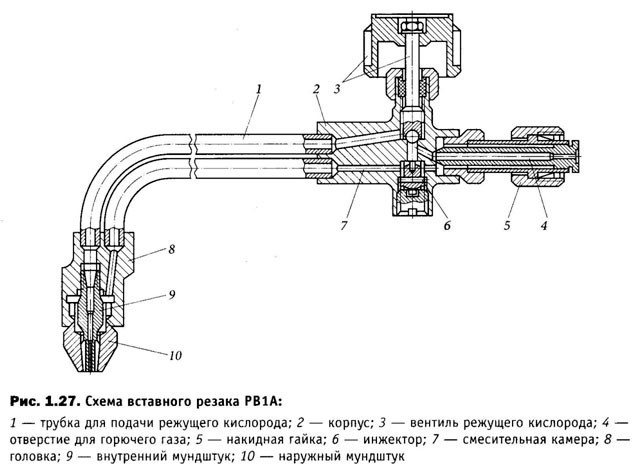 Резка металла газовым резаком - технология и особенности