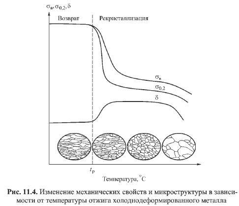 Температура - рекристаллизация  - большая энциклопедия нефти и газа, статья, страница 1