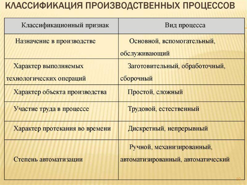Классификация производственных процессов предприятия - токарь