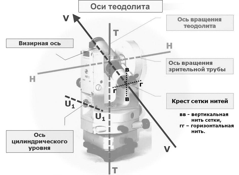 Прибор теодолит: для чего предназначен, основные характеристики и принцип работы